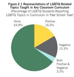 Incorporating LGBTQ+ Students and Texts in Your Classroom - NCTE