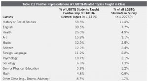number of out LGBTQ people Best gay app that hetero